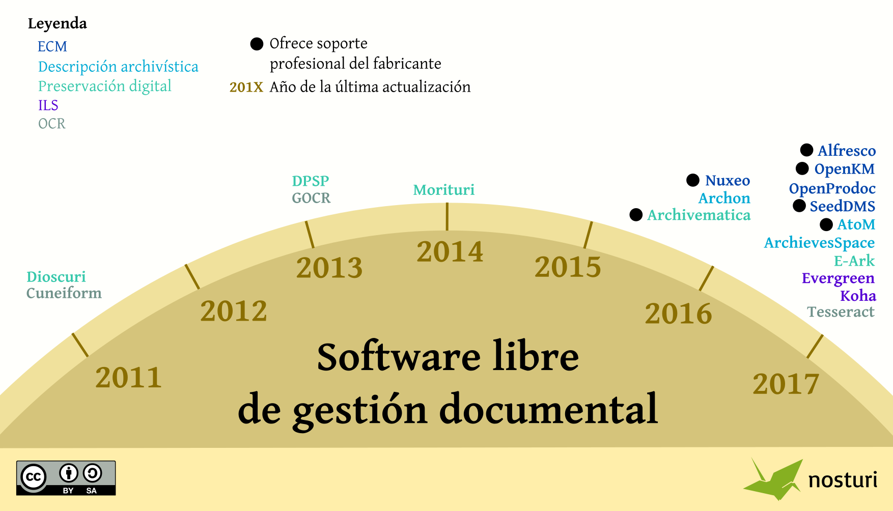 Infografía: Software libre de gestión documental