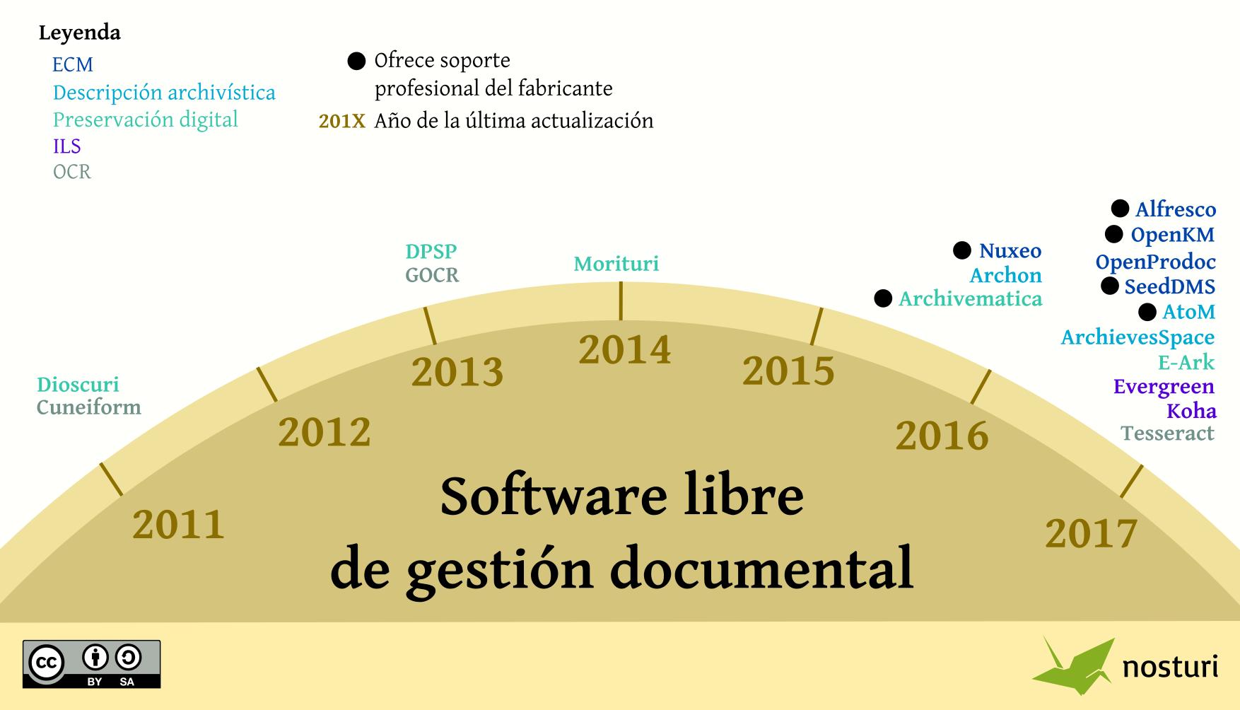 Infografía: Software libre de gestión documental