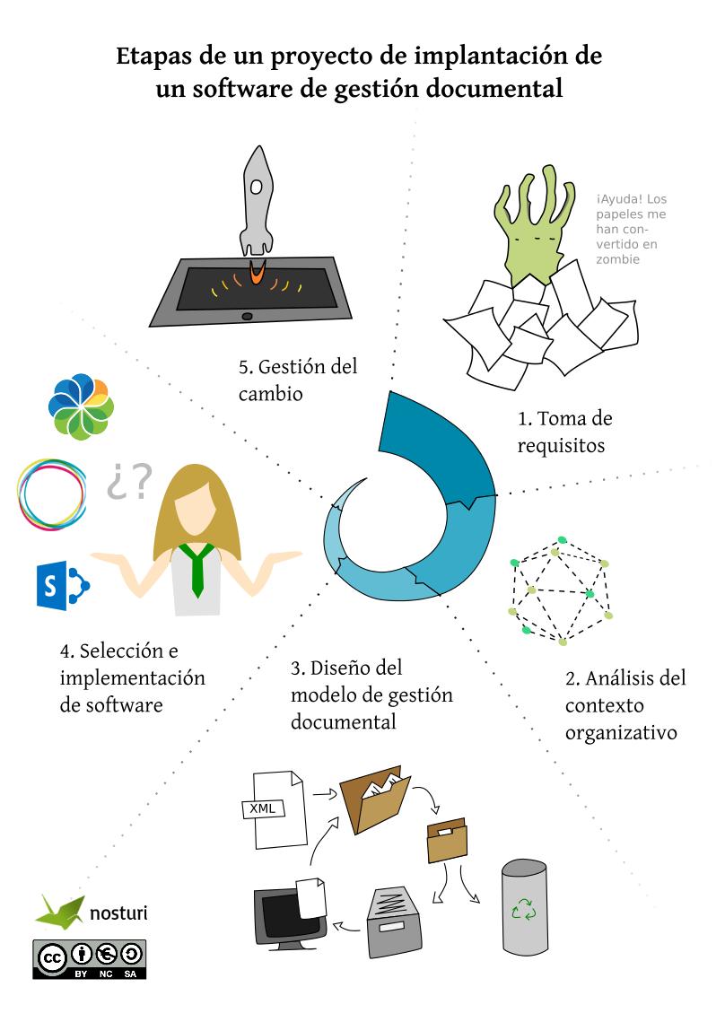 Infografía: Etapas de un proyecto de implantación de un software de gestión documental