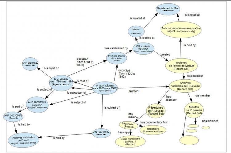 Ejemplo de aplicación del modelo RiC-CM