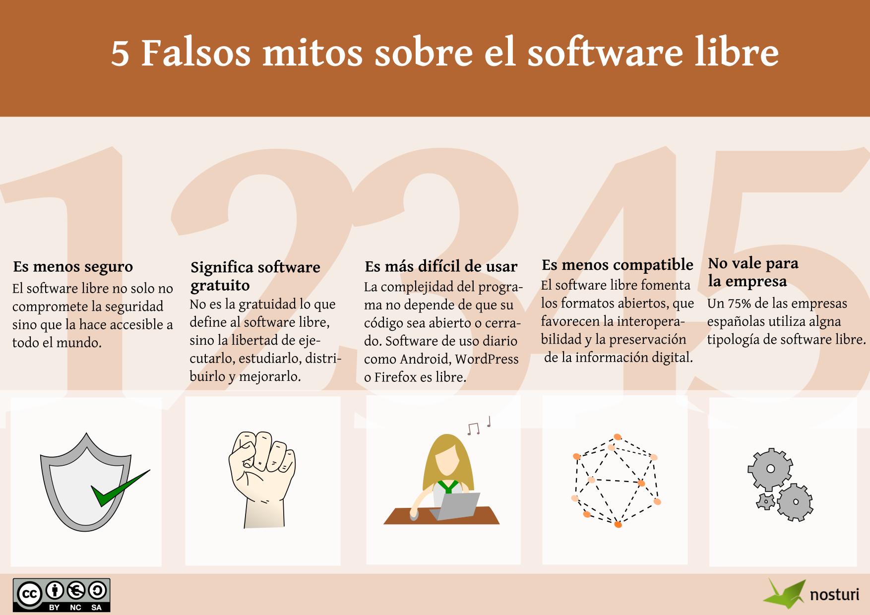 Infografía: 5 falsos mitos sobre el software libre