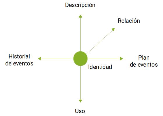 Tipos de metadatos según la ISO 23081-2